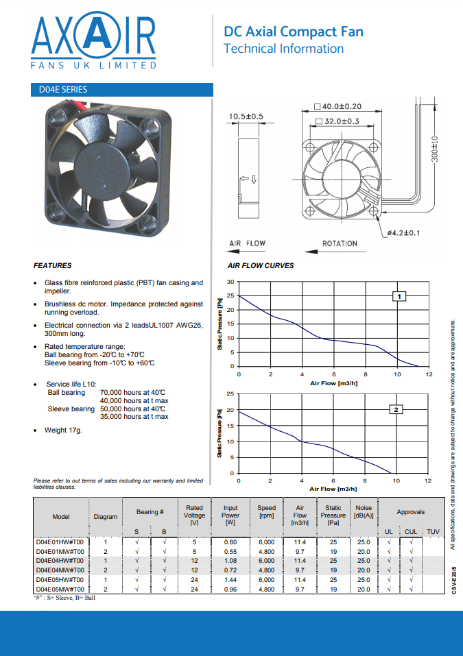 D04E Compact Axial Fan