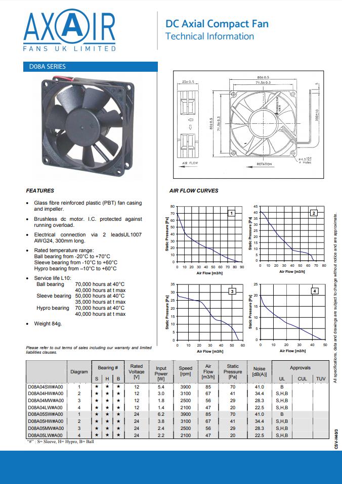 DC Compact Axial Fan