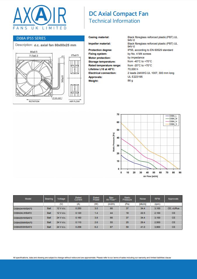 D08A IP55 Compact Fan