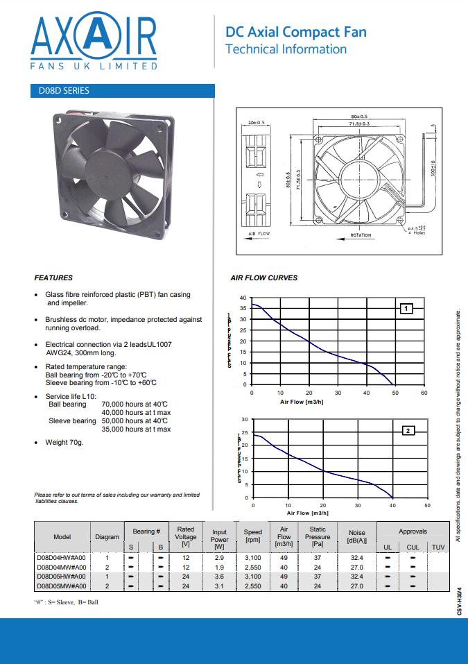 D08D Compact Fan